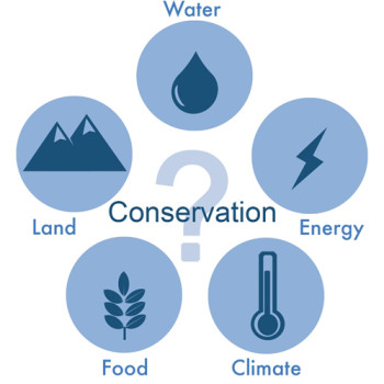 Water, land, food, energy, and climate are interconnected, comprising a coherent system (the 'Nexus'), dominated by complexity and feedback. Putting pressure on one part of the Nexus can create pressures on the others. Management of the Nexus is critical to securing the efficient use of our scarce resources. SIM4NEXUS aims to predict society-wide impacts of resource use and relevant policies on sectors such as agriculture, water, biodiversity and ecosystem services through a model-based analysis.